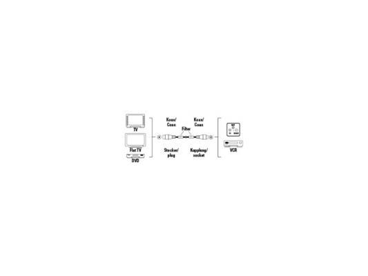 Кабель антенный Hama H-83190 коаксиальный штекер (m-f) 120дБ ферритовый фильтр 1.5м белый все цены