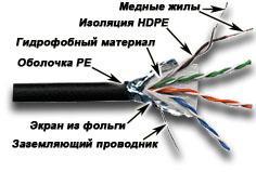 Кабель Lanmaster FTP кат.5E 4 пары внешняя прокладка с гидрофобом 305м LAN-5EFTP-WP-OUT кабель lanmaster lan 5eftp wp out ftp 4