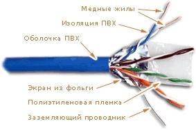 Кабель Lanmaster FTP кат.5E 4 пары синий 305м LAN-5EFTP-BL