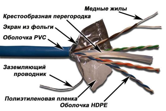 Кабель Lanmaster FTP кат.6 4 пары 305м синий LAN-6EFTP-BL кабель lanmaster ftp кат 6 305м серый lan 6eftp pt gy